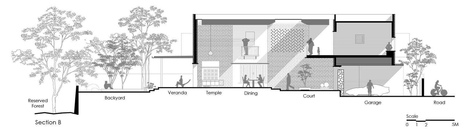 Thiết kế nhà tphcm,thiết kế xây dựng nhà